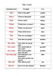 English Worksheet: Wh  words