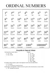 ORDINAL NUMBERS - ESL worksheet by Susy M.