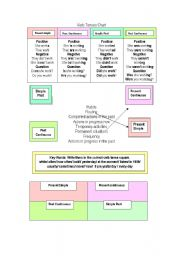 English Worksheet: Verb Tenses Chart and Exercises