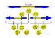 Tense diagram esl worksheet by bulduker tense diagram ccuart Images