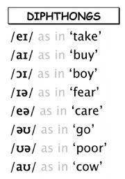 English Worksheet: Phonetics: Diphthongs