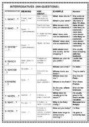Interrogative Words In Spanish Worksheet | Search Results | Calendar ...
