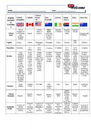 English Worksheet: English Speaking Countries chart