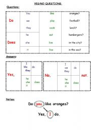 English Worksheets: yes/no questions and answers  table