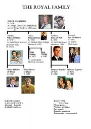 English Worksheet: The royal family ! Very useful ...