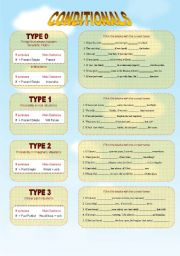 Conditionals: Rules and exercises