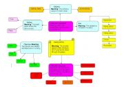 English Worksheet: mind map of literary devices