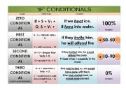 ´CONDITIONALS´ CHART