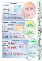 Verb Tenses Chart - ESL worksheet by erika_andel