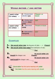 English Worksheet: WOULD RATHER  /   HAD BETTER