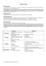 English Worksheets: Types of texts