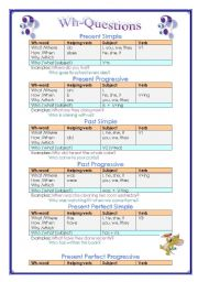 English Worksheets: Wh-Questions: grammar-guide and exercise