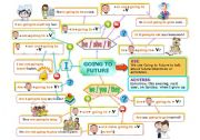 English Worksheet: GOING TO FUTURE MIND MAP
