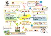 English Worksheet: PAST CONTINUOUS MIND MAP