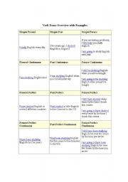English worksheet: Verb Tense Overview with Examples