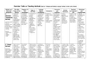 English Worksheet: Overview Table on Teaching Methods