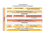 English Worksheet: 2nd Unreal Conditional Guide Chart_would/could/ could+would