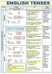 ALL ENGLISH TENSES (ACTIVE VOICE) - COMPLETE GRAMMAR-GUIDE IN A CHART FORMAT WITH FORM, USE, EXAMPLES AND TIME PHRASES (4 pages) FOR ALL LEVELS