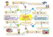 English Worksheet: PRESENT PERFECT MIND MAP