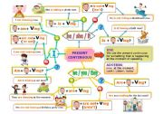 English Worksheet: PRESENT CONTINUOUS MIND MAP