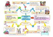 English Worksheet: PAST PERFECT MIND MAP