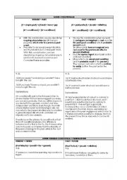 English Worksheet: Mixed Conditionals Handout