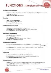 English Worksheets: FUNCTIONS: STRUCTURES TO USE