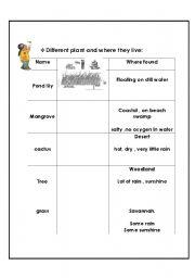 Worksheets Plant Adaptations Worksheet english teaching worksheets plants plant