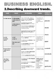 English Worksheets: BUSINESS ENGLISH: 2.DESCRIBING DOWNWARd TRENDS. (chart formart with examples and useful notes)