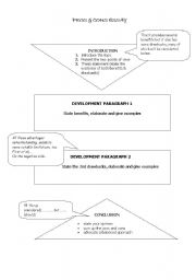 English Worksheets: PROS & CONS WRITING PLAN