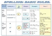 English Worksheet: SPELLING: BASIC RULES - GRAMMAR GUIDE IN A CHART FORMAT ( 2 pages of color version and 2 pages of B & W version)