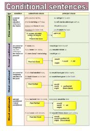 English Worksheet: CONDITIONAL SENTENCES - GRAMMAR GUIDE IN A CHART FORMAT