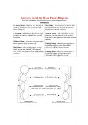 english worksheets moon phases diagram. Black Bedroom Furniture Sets. Home Design Ideas