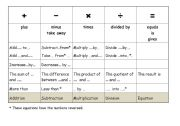 English Worksheets: Four Operations Chart