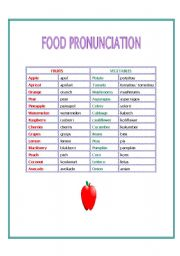 Names of foods in spanish for Cuisine pronounce