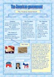 English Worksheets: The American Government