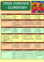 English Worksheet: Overview of Tenses for Elementary Level Students: Grammar Summary & Exercise Page