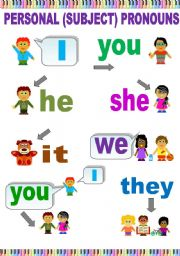 English Worksheet: PERSONAL PRONOUNS CLASSROOM POSTER (OR A FLASH-CARD)