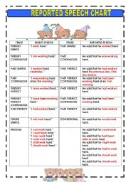REPORTED SPEECH CHART - ESL worksheet by macomabi
