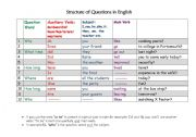 English Worksheets: Structure of Questions in English