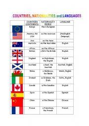 English Worksheet: countries, nationalities languages