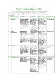 English Worksheets: multiple intelligence activities
