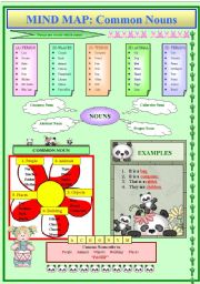 English Worksheets: Mind Map on Common Nouns
