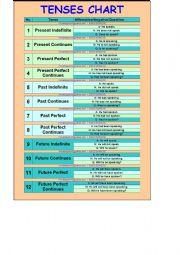English worksheet 12 tenses chart for 12 verb tenses table