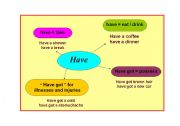 English Worksheets: Some uses of HAVE