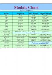 English Worksheets: Modeals Chart