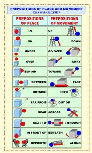English Worksheet: PREPOSITIONS OF PLACE AND MOVEMENT grammar guide