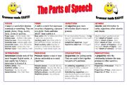English Worksheets: The Parts of Speech