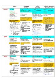 All these worksheets and activities for teaching Verb tenses have been ...
