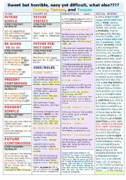 FUTURE TENSES  ALL 7 DIFFERENT WAYS (single-page worksheet)
